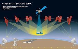 Σύστημα EGNOS, systima EGNOS