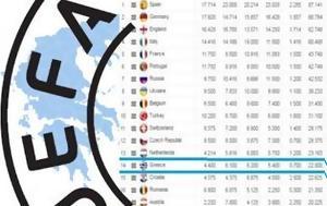 14η ΘΕΣΗ, ΚΑΤΑΤΑΞΗΣ, UEFA, ΕΛΛΑΔΑ ΡΗΟΤΟ, 14i thesi, katataxis, UEFA, ellada rioto