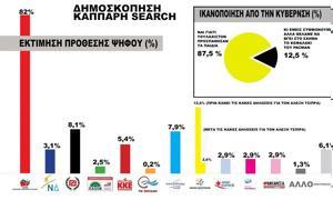 Δημοσκόπηση-γροθιά, Πρώτο, ΣΥΡΙΖΑ, 789, dimoskopisi-grothia, proto, syriza, 789