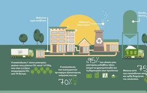 Green Mission, Δυναμική, Sunlight Recycling, Green Mission, dynamiki, Sunlight Recycling