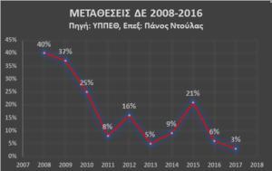 ΜΕΤΑΘΕΣΕΙΣ ΔΕ, metatheseis de