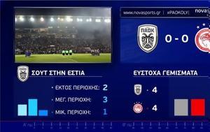 Nova, Novasport, Vodafone TV, WIND