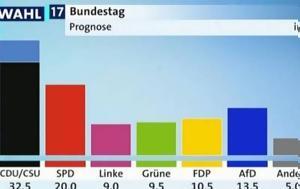 Πρωτιά, Μέρκελ, SPD, protia, merkel, SPD