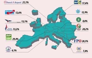 Ευρώπη, evropi