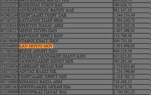 Το «απαγορευμένο» όνομα της λίστας των μεγαλοοφειλετών (εικόνα)