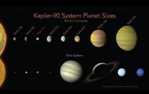 Ένα ηλιακό σύστημα όμοιο με το δικό μας