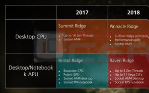 AMD Ryzen, 2018