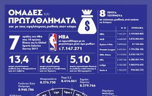 Οι ομάδες και τα πρωταθλήματα με τους υψηλότερους μισθούς