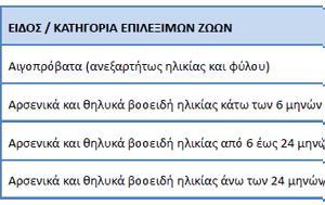 ΟΠΕΚΕΠΕ, Οδηγίες, 2018, opekepe, odigies, 2018