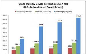 Οι χρήστες ξοδεύουν περισσότερο χρόνο σε συσκευές με μεγαλύτερες οθόνες