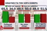 Δημοσκόπηση, Πιθανό, Έλληνες,dimoskopisi, pithano, ellines