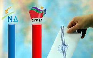 Δημοσκόπηση, Κλείνει, ΣΥΡΙΖΑ, dimoskopisi, kleinei, syriza