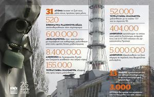 Διεθνής Ημέρα Μνήμης, Τσέρνομπιλ, diethnis imera mnimis, tsernobil