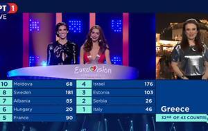Πάγωσαν, Ελλάδα, Εurovision, pagosan, ellada, eurovision