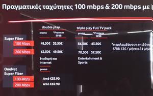 Πιάσαμε 1Gbps, Βύρωνα, Vodafone Fiber, piasame 1Gbps, vyrona, Vodafone Fiber