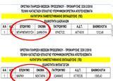 Μετα, ΠΡΟΣΛΗΨΗΣ ΔΥΟ 2 ΑΤΟΜΩΝ, ΠΕ ΝΗΠΙΑΓΩΓΩΝ, ΠΕ ΔΑΣΚΑΛΩΝ ΟΝΟΜΑΤΑ, ΣΟΧ 22018, Κοινωφελούς Επιχείρησης Δήμου Ξηρομέρου ΤΑ ΟΝΟΜΑΤΑ,meta, proslipsis dyo 2 atomon, pe nipiagogon, pe daskalon onomata, soch 22018, koi