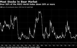 Σε bear market οι μισές μετοχές του πλανήτη