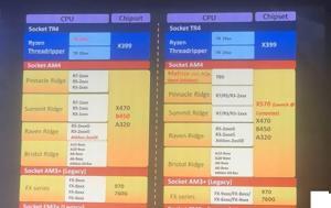 AMD, X570