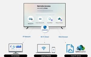 Smart TV, Samsung