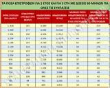 Αναδρομικά -μειώσεων, Ποιοι, 2 560, 4 570 € ΠΙΝΑΚΕΣ,anadromika -meioseon, poioi, 2 560, 4 570 € pinakes