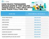 Η τεχνολογική υποστήριξη από τα παιδιά εξοικονομεί στους γονείς,