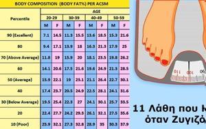 11 λάθη που κάνουμε σχεδόν όλοι στη ζυγαριά και μας δείχνει περισσότερα κιλά